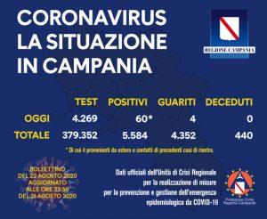 Coronavirus Campania